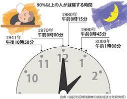 入眠時間が遅れていることを示す図