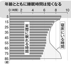歳とともに 睡眠時間 眠りの質が変化することを示すグラフ