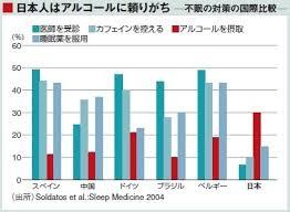 日本人は睡眠のためにアルコールをとる人の割合が高いことを示すグラフ