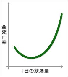 飲酒量と死亡率の関係を示すJカーブ