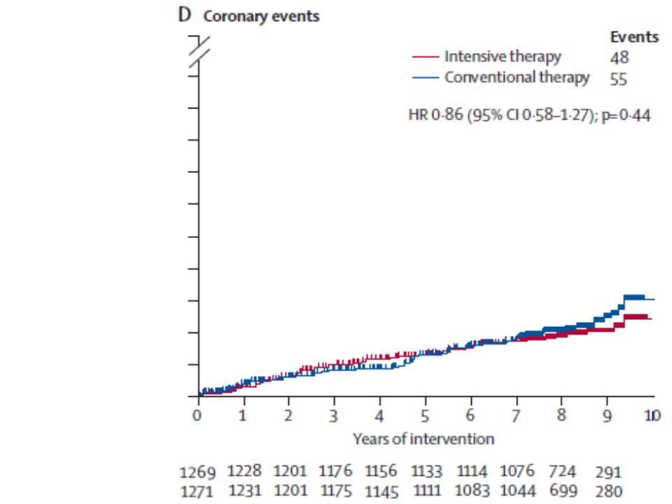 強化群の方が心血管系合併症の発症率が低いことを示すグラフ
