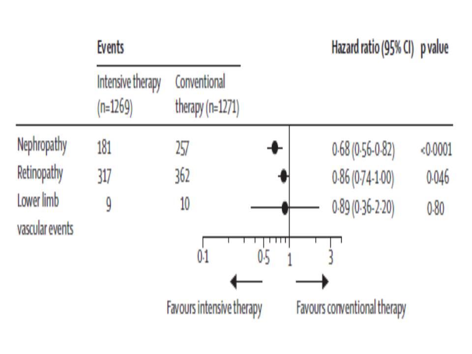 強化群の方が糖尿病性腎症 網膜症の発症率が低いことを示すグラフ