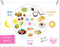 理想的な3食の食材を示す図