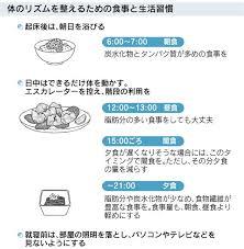 理想的な3食の内容 摂取時間を示した図