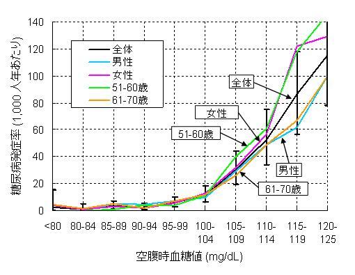 空腹時血糖値と糖尿病発症の関連を示すグラフ