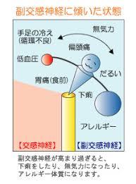 副交感神経優位への傾きによる症状をまとめた図