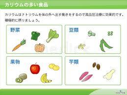カリウムが多く含まれる食品についてまとめた図