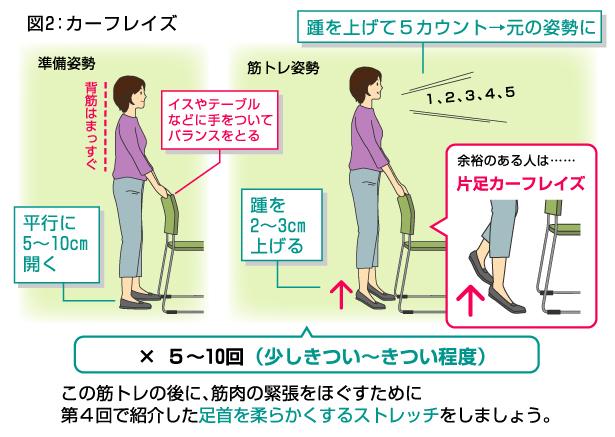 踵上げのやり方の図示