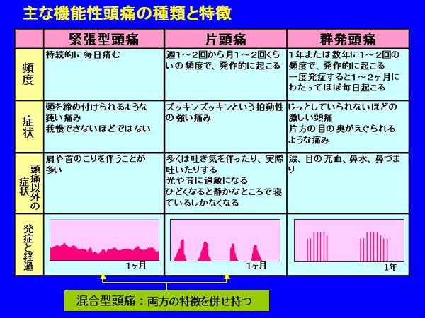 緊張性頭痛 片頭痛 群発頭痛の鑑別表