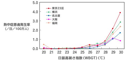 暑さ指数が増えると熱中症患者が増えることを示したグラフ