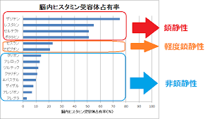 薬の種類による脳内のヒスタミン受容体への結合率を示すグラフ