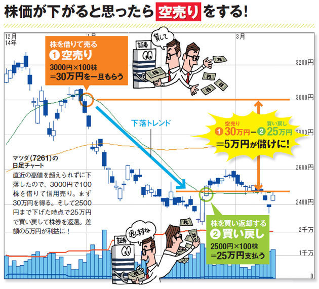 「空売り」のメカニズムを示した図