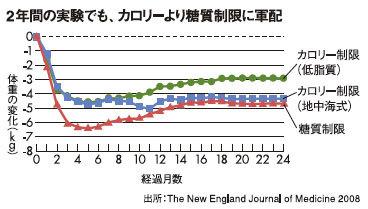 糖質制限の減量効果を示すグラフ