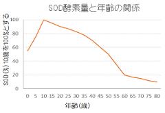 SODの加齢による減少を示すグラフ