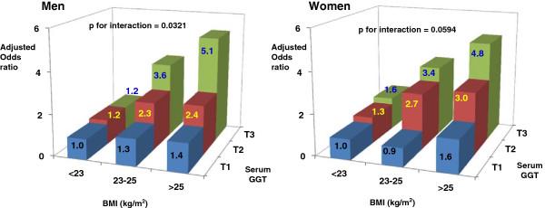 γGTPとBMIの関連を示す図
