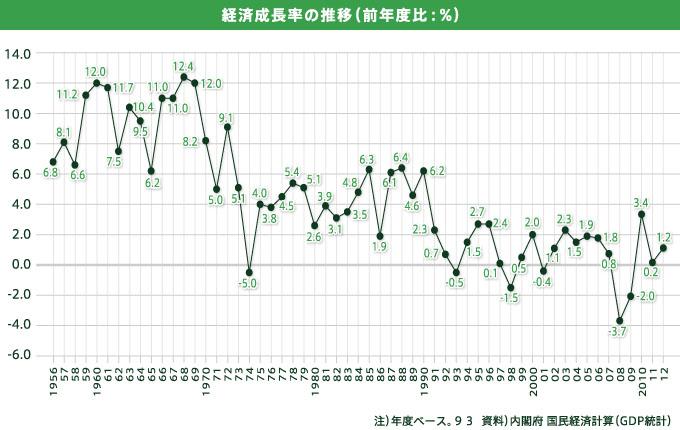 世界の経済成長率の年次変化を示すグラフ