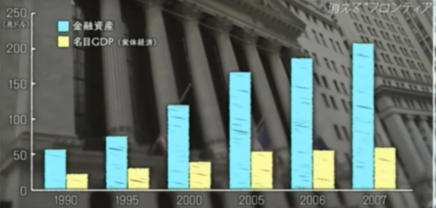 金融資産が実体経済の3倍以上に膨れ上がったことを示すグラフ