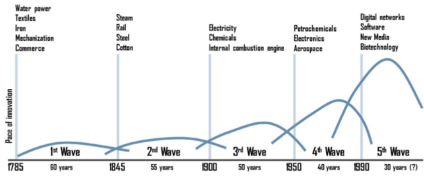 これまでの産業革命の歴史と第4次産業革命の出現を示す時系列グラフ