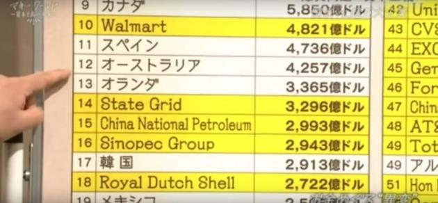 巨大多国籍企業の歳入が国家のそれを上回っていることを示す表