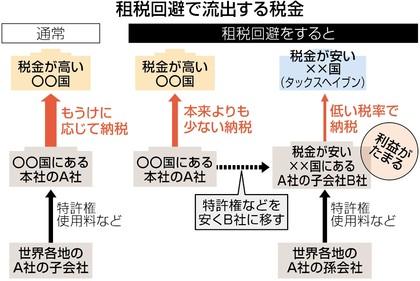 租税回避の仕組みを説明する図