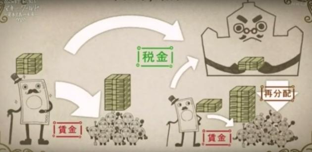 税金を用いた国家による富の再配分ができなくなっている様子を示した図