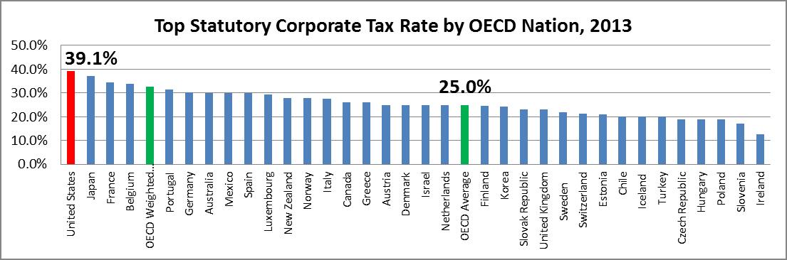 国別の法人税を比較したグラフ