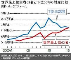 世界の最も裕福な62人(平均3兆円)の総資産と下位36億人(平均5万円)の総資産が同じであることを示すグラフ