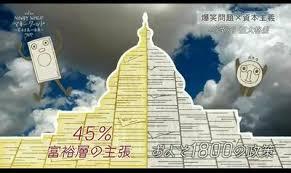 政策の実に45%が富裕層の支持のみによって成立していたことを示した図