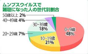 ムンプス難聴が幼少児に多く見られることを示すグラフ