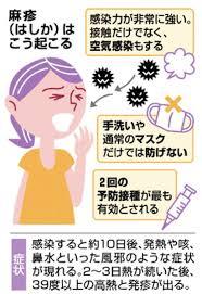 麻疹は空気感染するので 手洗い・マスクのみで予防はできないことを示す図