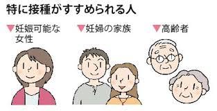 ワクチン接種が勧められる人たちをまとめた図
