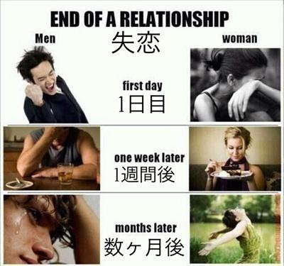 男女別の失恋後の気持ちの時間経過による変化の状態を示した図