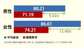 男女別の平均寿命 健康寿命を示すグラフ