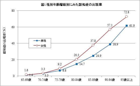 性別・年齢別の認知症発症率を示すグラフ