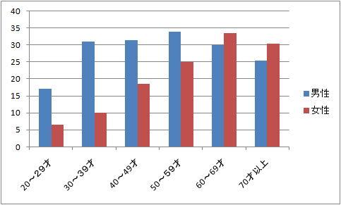 性別 年齢別のNAHの有病率を示すグラフ
