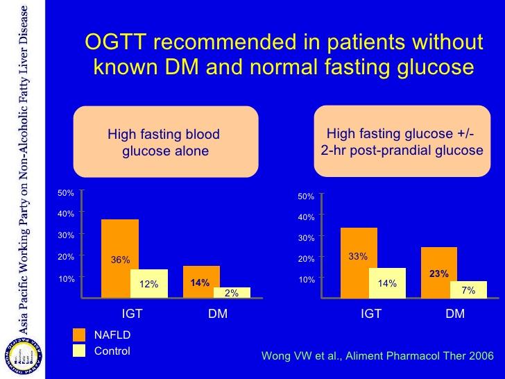 NAFLDでは高率に耐糖能異常が見られることを示すグラフ