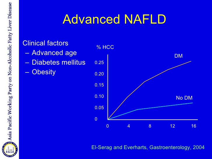 糖尿病があると肝がんの発症率が高まることを示すグラフ