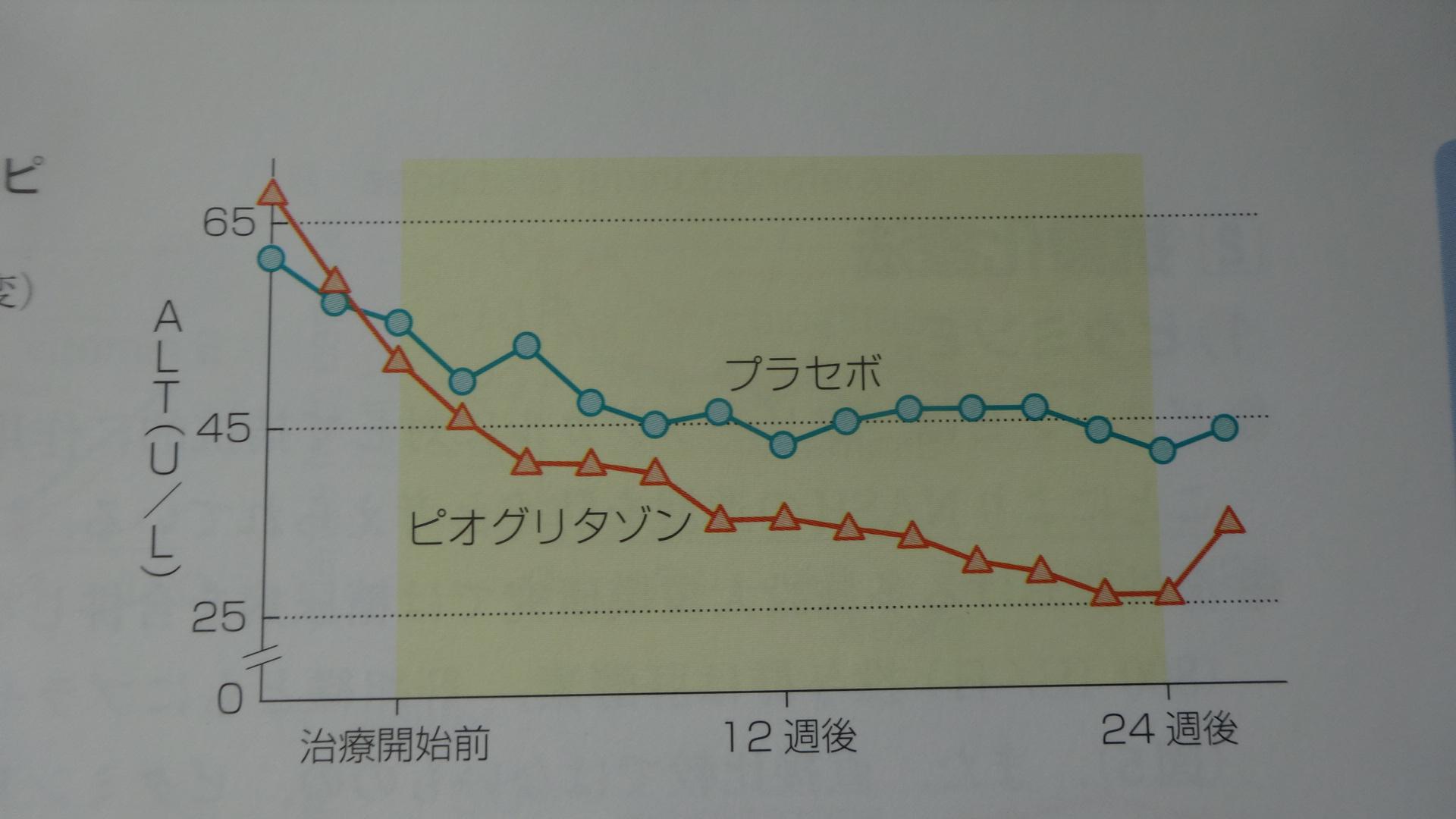 ピオグリタゾンによるALTの改善を示すグラフ