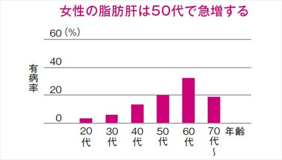 女性では閉経後にNASHが急増することを示すグラフ