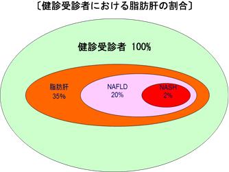 健診受診者におけるNAFLD NASHの割合を示す図