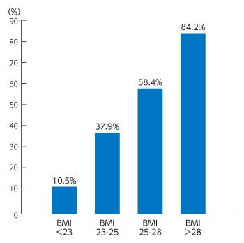 BMI別のNAFLD有病率を示すグラフ