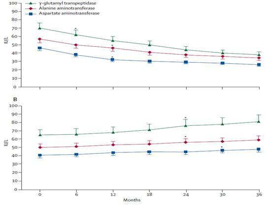 脂質異常症の治療薬によるALTの改善を示すグラフ