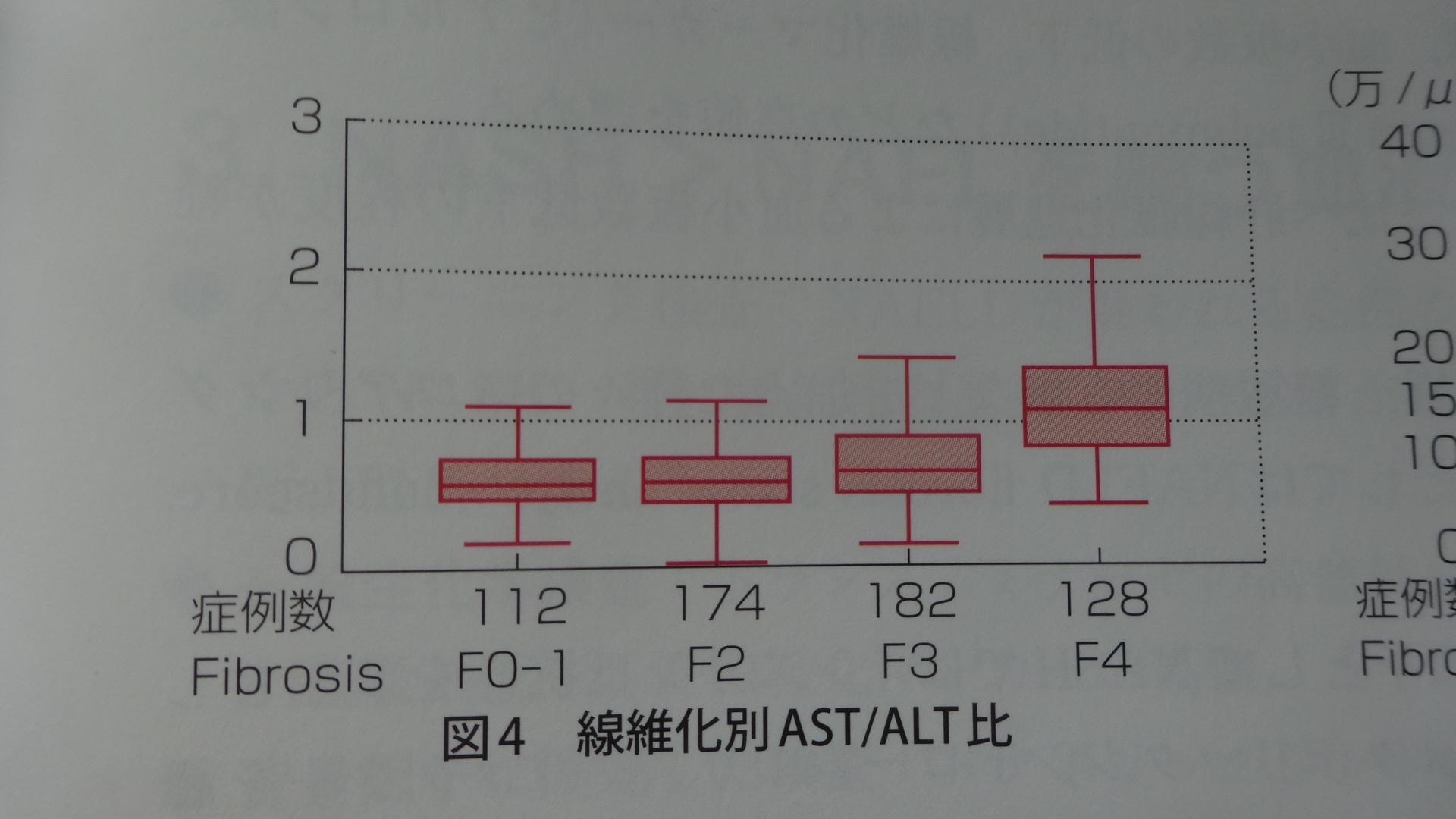 AST/ALT比と線維化の関連を示す図