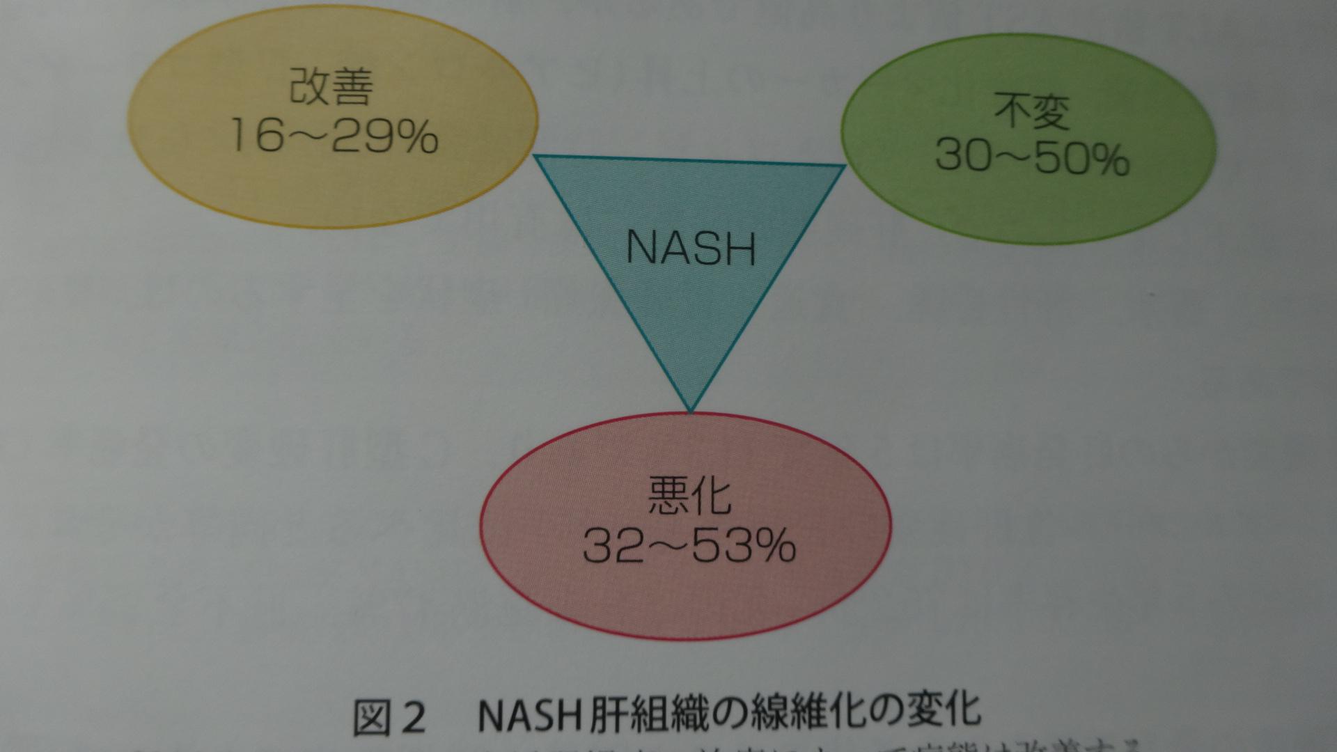 NAFLDで5年間での線維化が進行する確率を示した図
