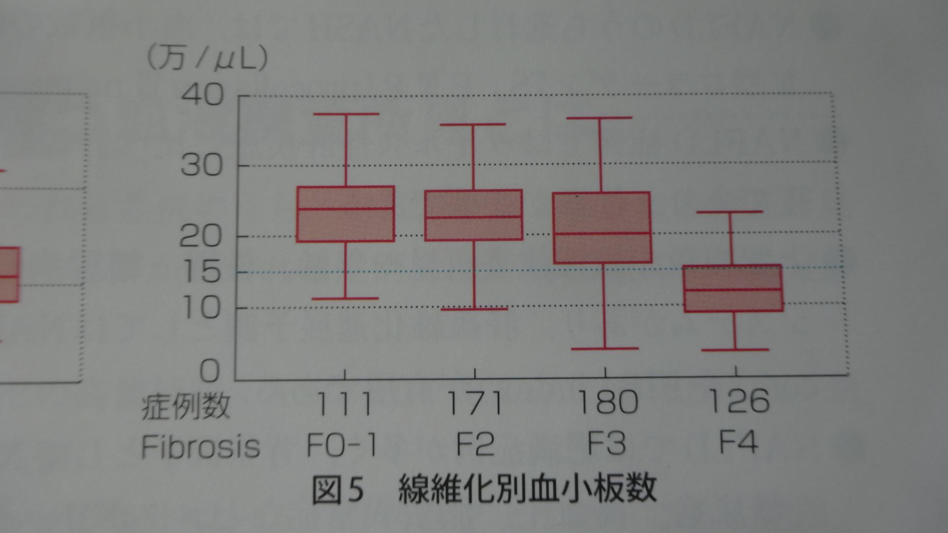 血小板数と線維化の関連を示す図