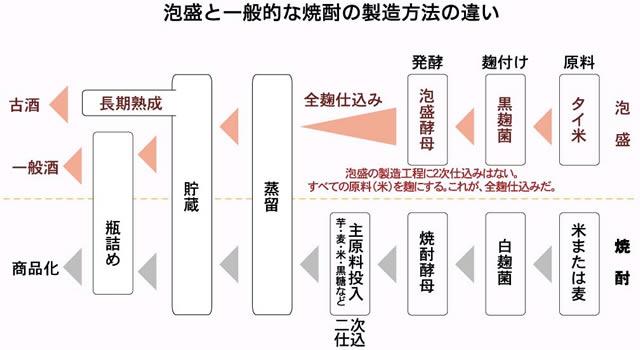 泡盛と焼酎の製造過程の違いを示した図