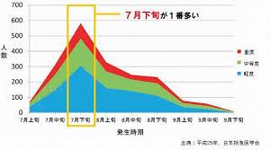 熱中症の発症は7月下旬が一番多いことを示すグラフ