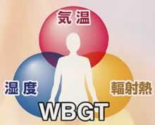 暑さ指数(WBGT)の説明図