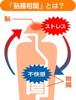 脳腸相関の説明図