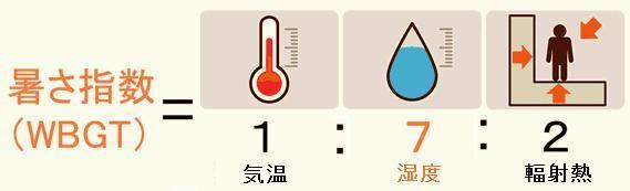 暑さ指数では湿度が一番大きく影響することを示す図